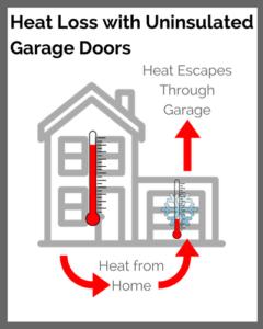 uninsulated garage doors